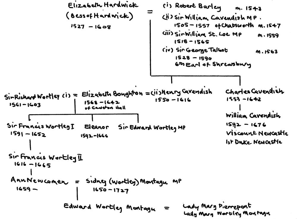The Cavendish family tree