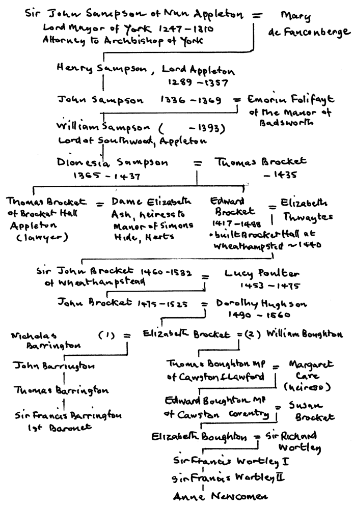 Family tree of the Brocket family
