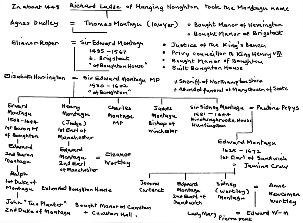 The Montagu family tree