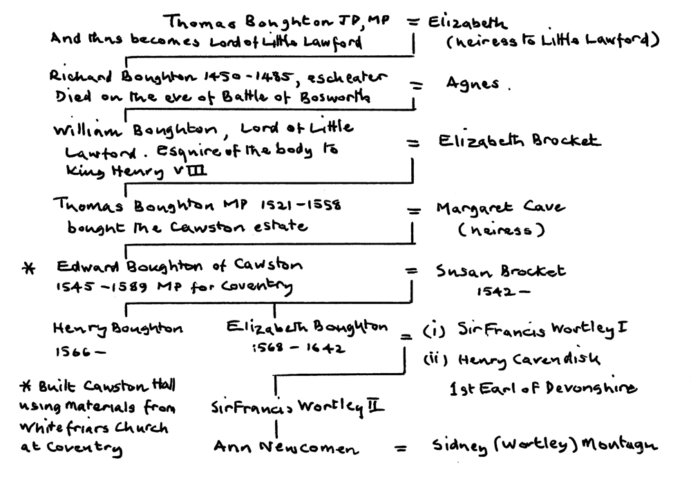 The Boughton family tree